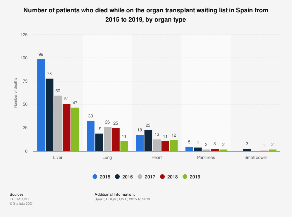 Statistic: Number of patients who died while on the organ transplant waiting list in Spain from 2015 to 2017, by organ type  | Statista