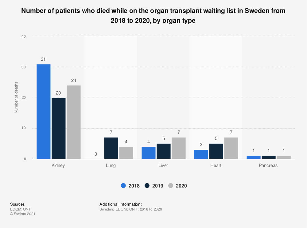 Statistic: Number of patients who died while on the organ transplant waiting list in Sweden from 2015 to 2019, by organ type | Statista