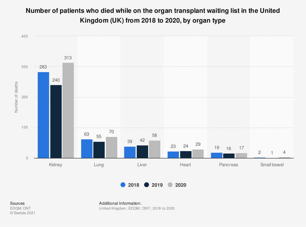 Statistic: Number of patients who died while on the organ transplant waiting list in the United Kingdom (UK) from 2015 to 2017, by organ type  | Statista