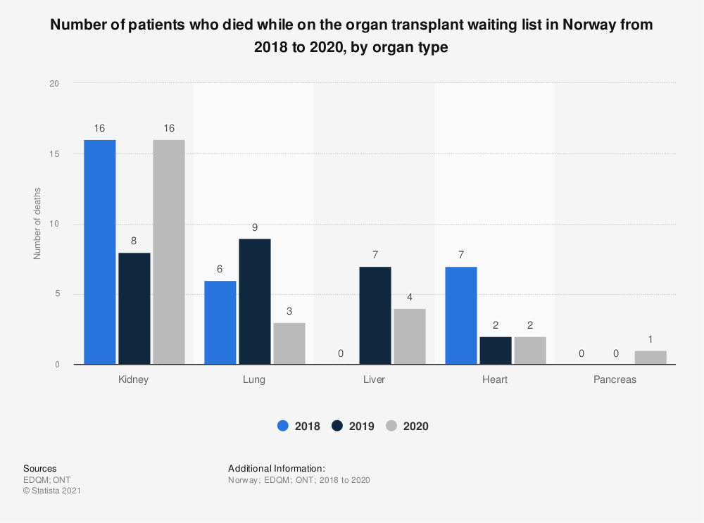 Statistic: Number of patients who died while on the organ transplant waiting list in Norway from 2015 to 2017, by organ type | Statista