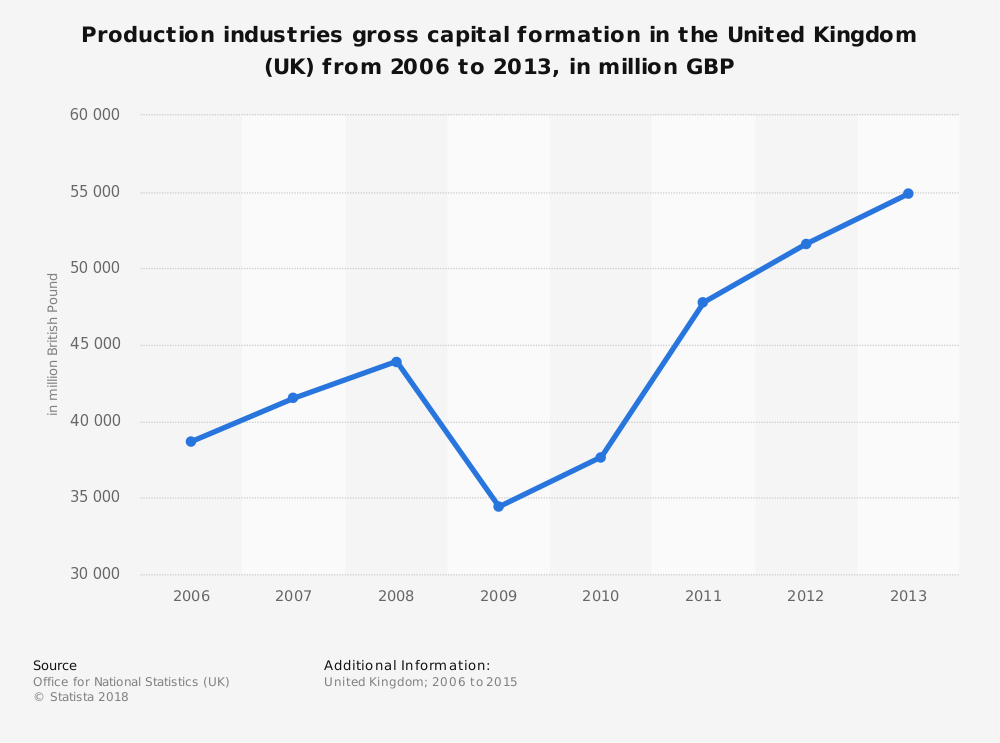 Statistic: Production industries gross capital formation in the United Kingdom (UK) from 2006 to 2013, in million GBP | Statista