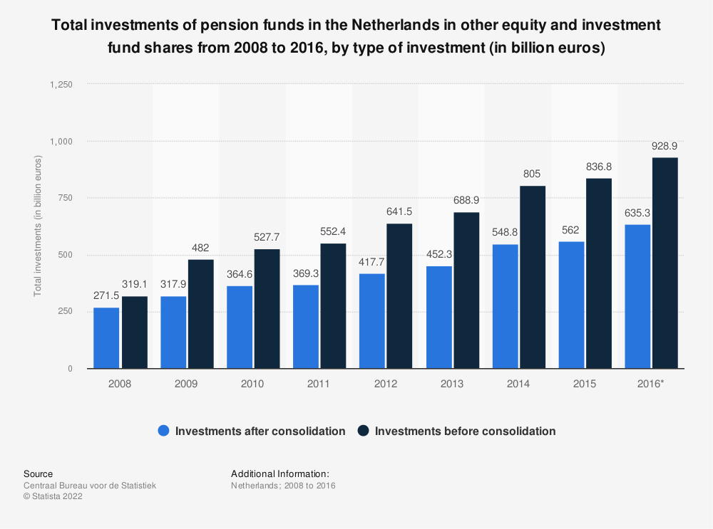Statistic: Total investments of pension funds in the Netherlands in other equity and investment fund shares from 2008 to 2016, by type of investment (in billion euros) | Statista