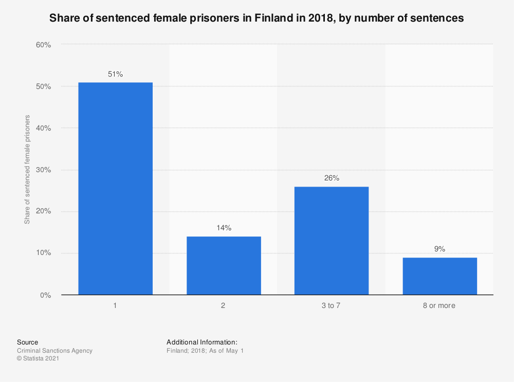 Statistic: Share of sentenced female prisoners in Finland in 2018, by number of sentences | Statista