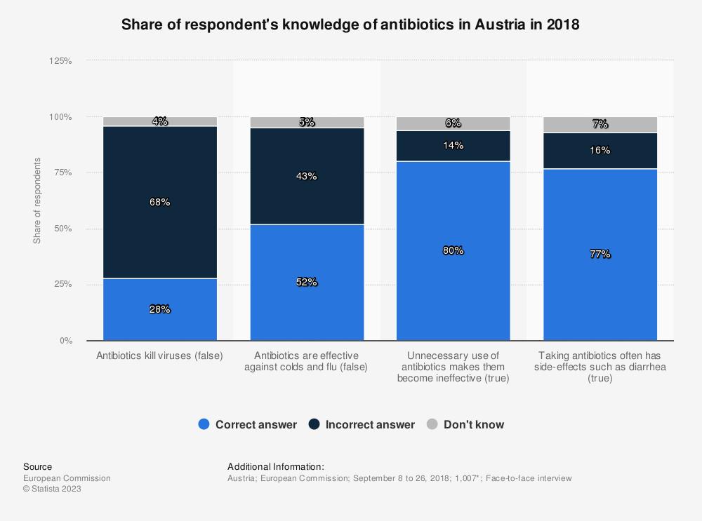 Statistic: Share of respondent's knowledge of antibiotics in Austria in 2018 | Statista