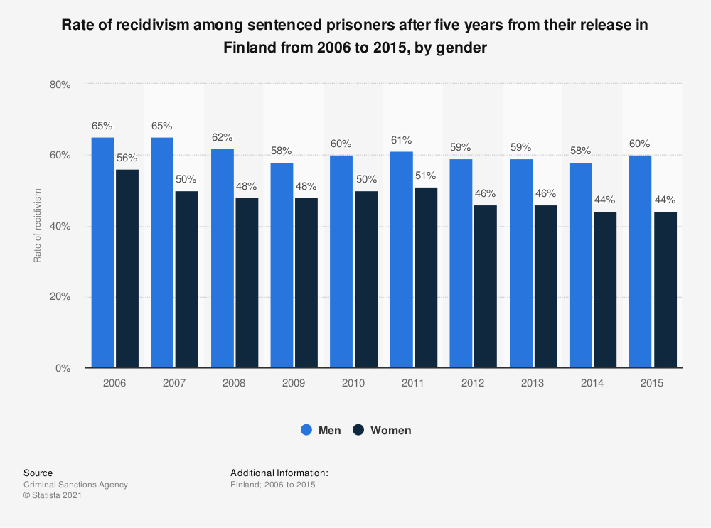 Statistic: Rate of recidivism of sentenced prisoners after five years from their release in Finland from 2006 to 2013, by gender | Statista