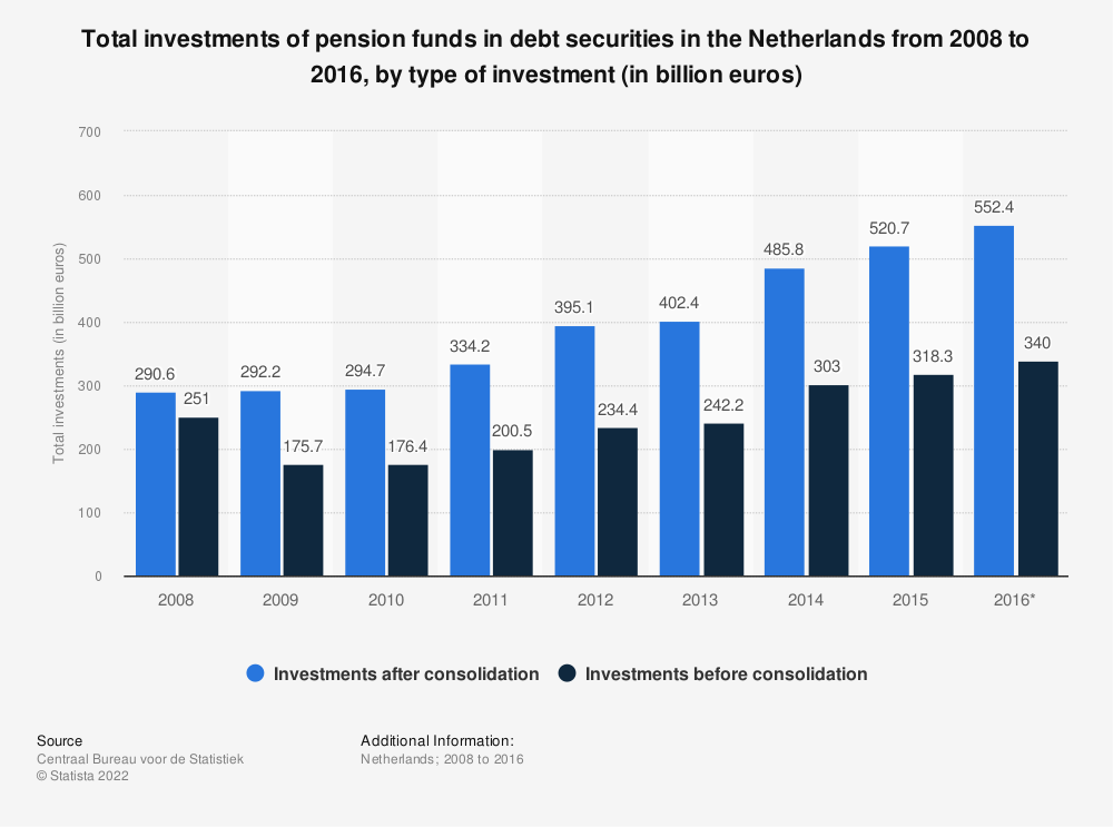 Statistic: Total investments of pension funds in debt securities in the Netherlands from 2008 to 2016, by type of investment (in billion euros) | Statista