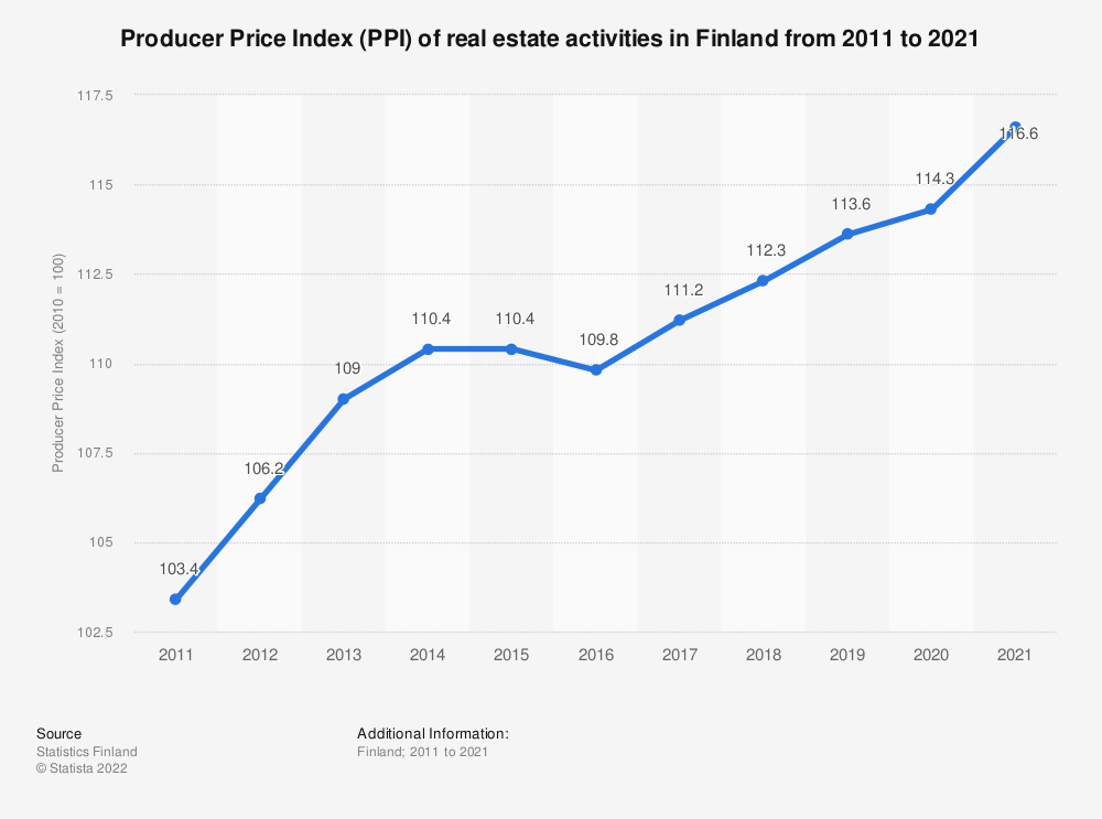 Statistic: Annual average producer Price Index (PPI) of real estate activities in Finland from 2010 to 2017 | Statista