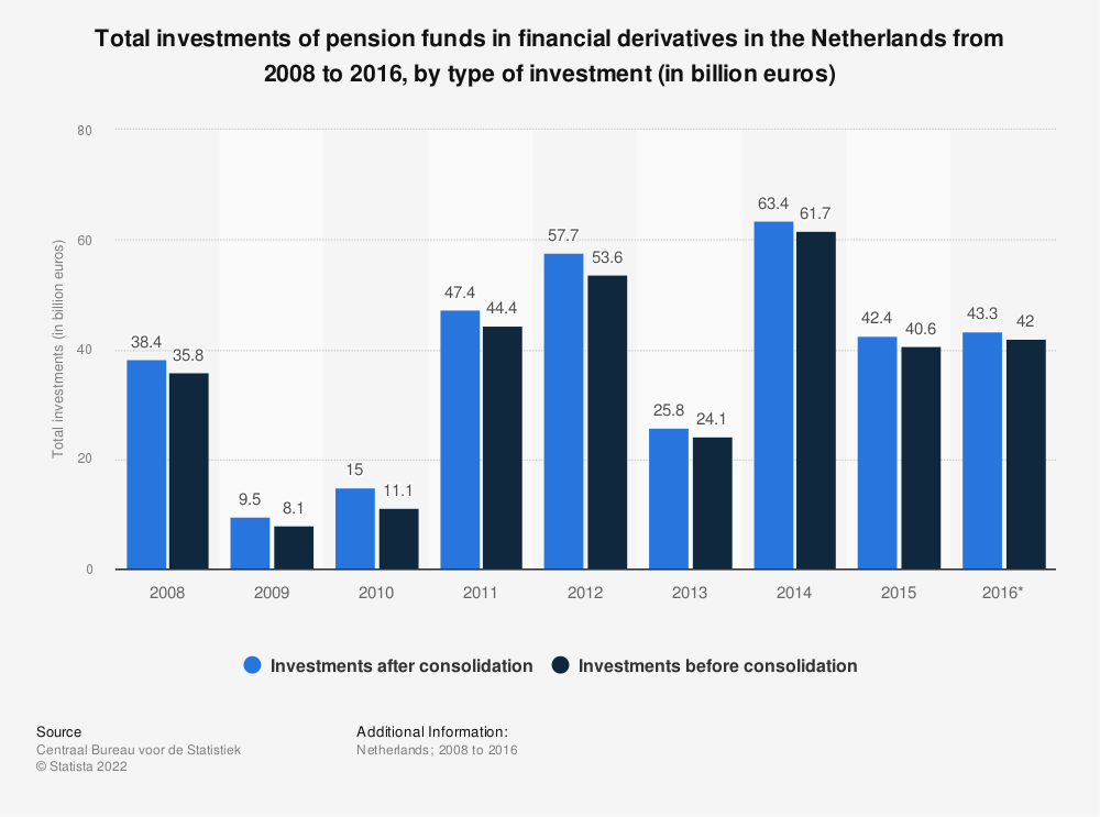 Statistic: Total investments of pension funds in financial derivatives in the Netherlands from 2008 to 2016, by type of investment (in billion euros) | Statista