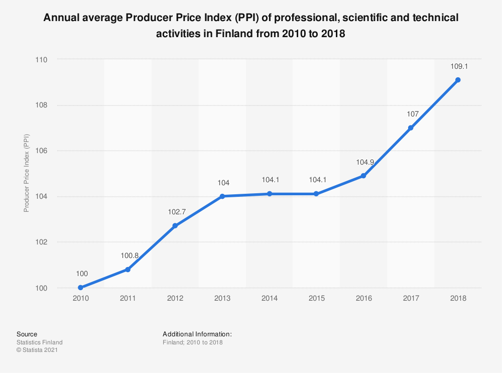 Statistic: Annual average Producer Price Index (PPI) of professional, scientific and technical activities in Finland from 2010 to 2018 | Statista
