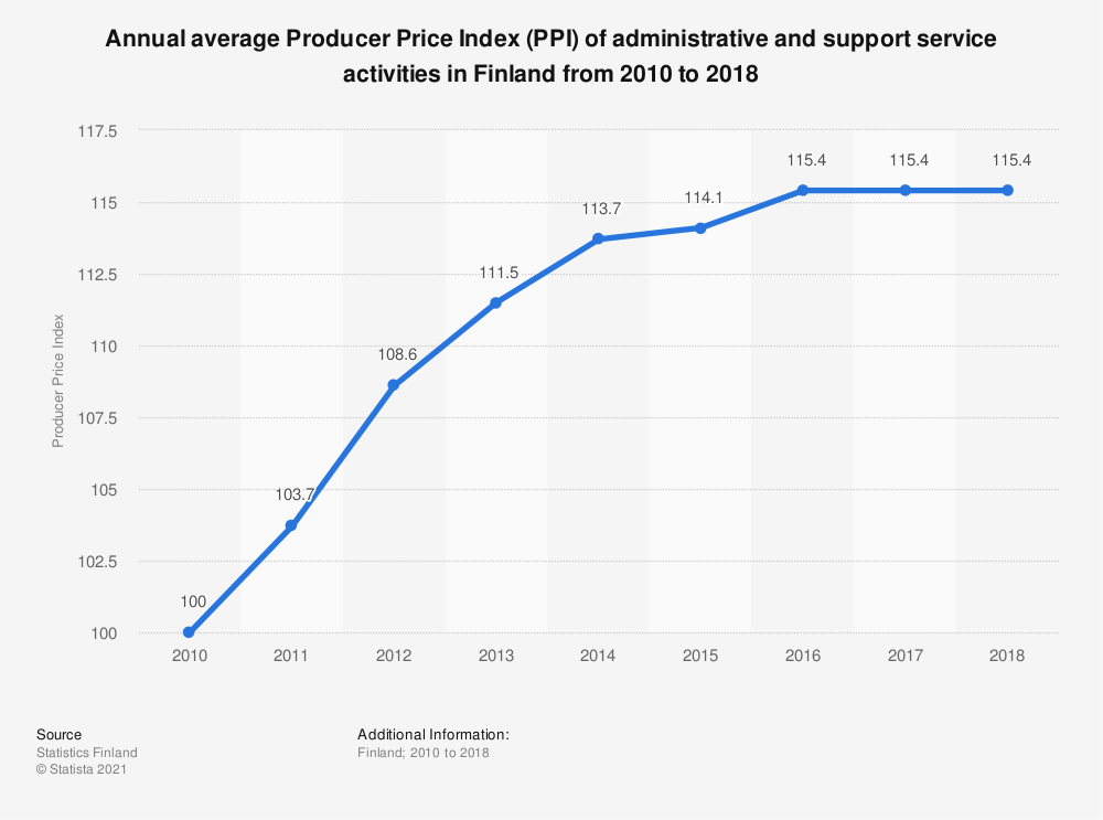 Statistic: Annual average Producer Price Index (PPI) of administrative and support service activities in Finland from 2010 to 2018 | Statista