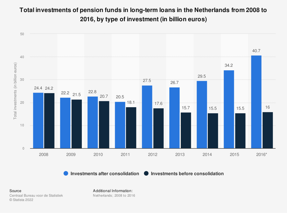 Statistic: Total investments of pension funds in long-term loans in the Netherlands from 2008 to 2016, by type of investment (in billion euros) | Statista