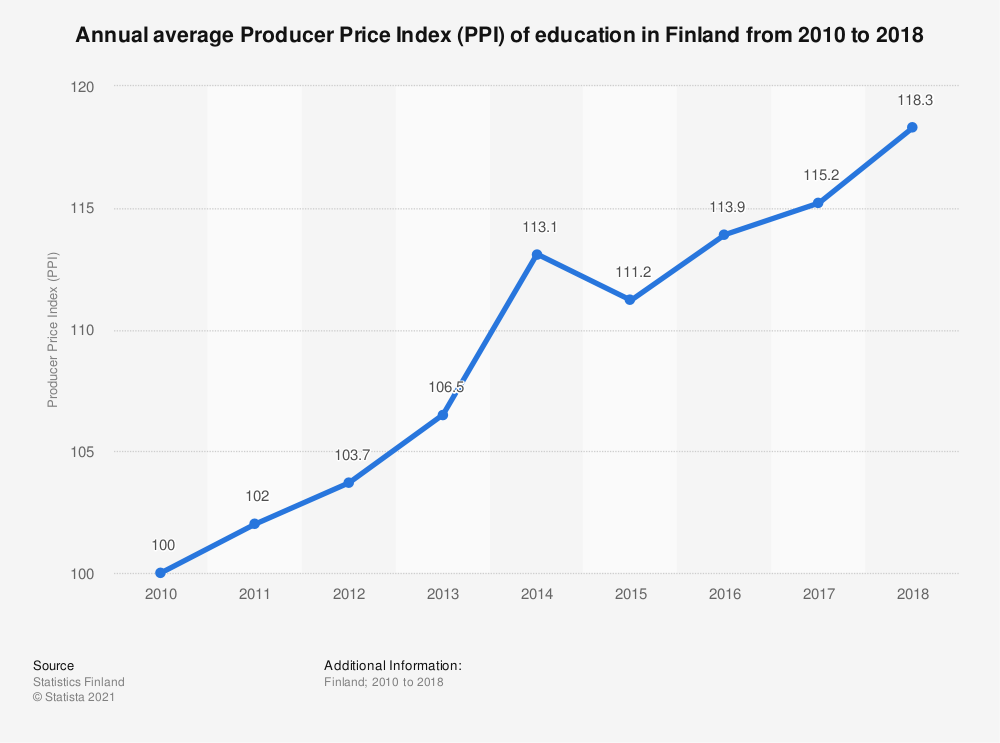 Statistic: Annual average Producer Price Index (PPI) of education in Finland from 2010 to 2018 | Statista