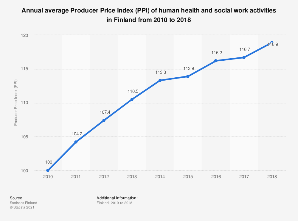 Statistic: Annual average Producer Price Index (PPI) of human health and social work activities in Finland from 2010 to 2018 | Statista