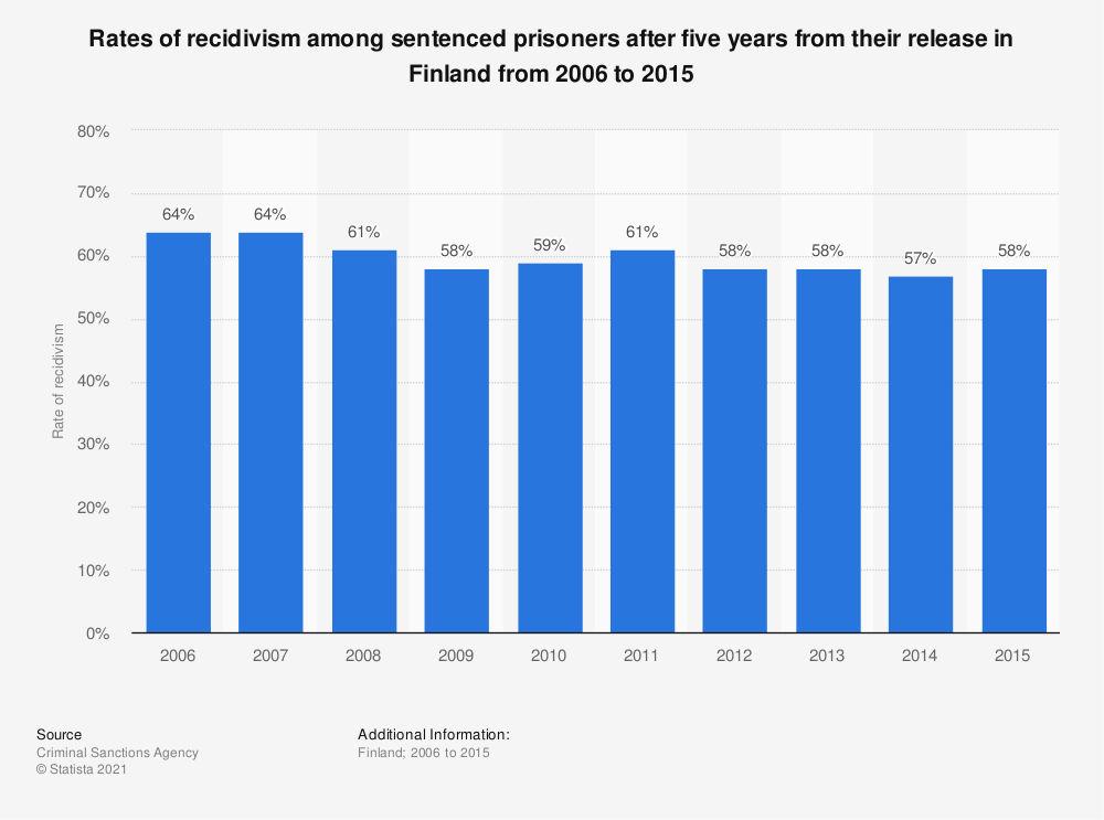 Statistic: Rate of recidivism of sentenced prisoners after five years from their release in Finland from 2006 to 2013 | Statista