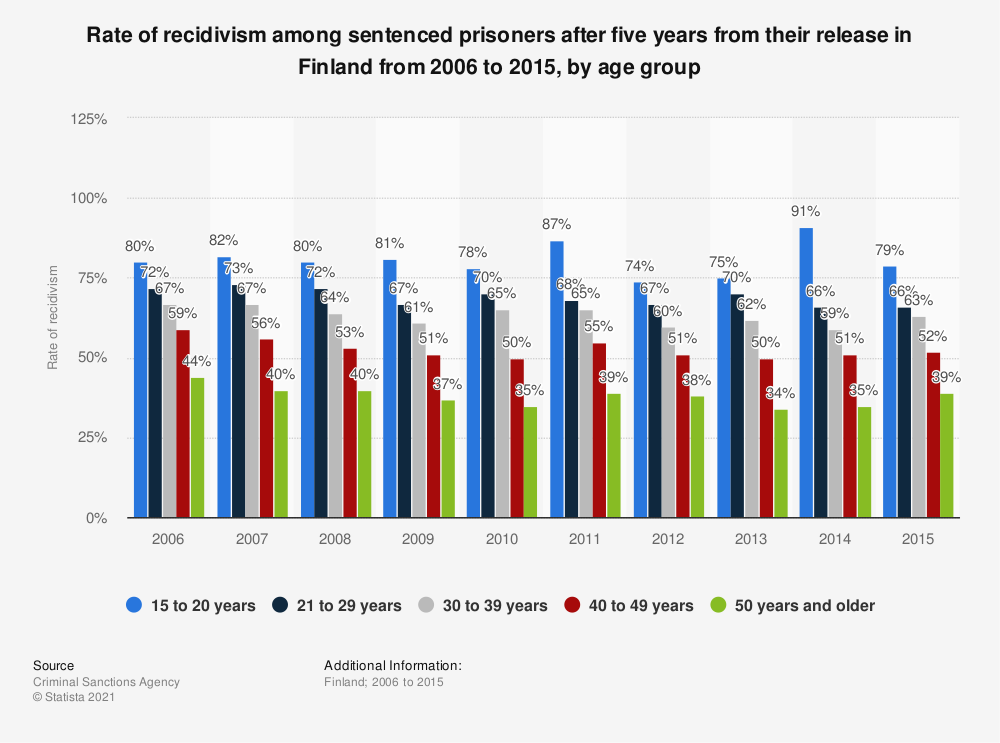 Statistic: Rate of recidivism of sentenced prisoners after five years from their release in Finland from 2006 to 2013, by age group | Statista