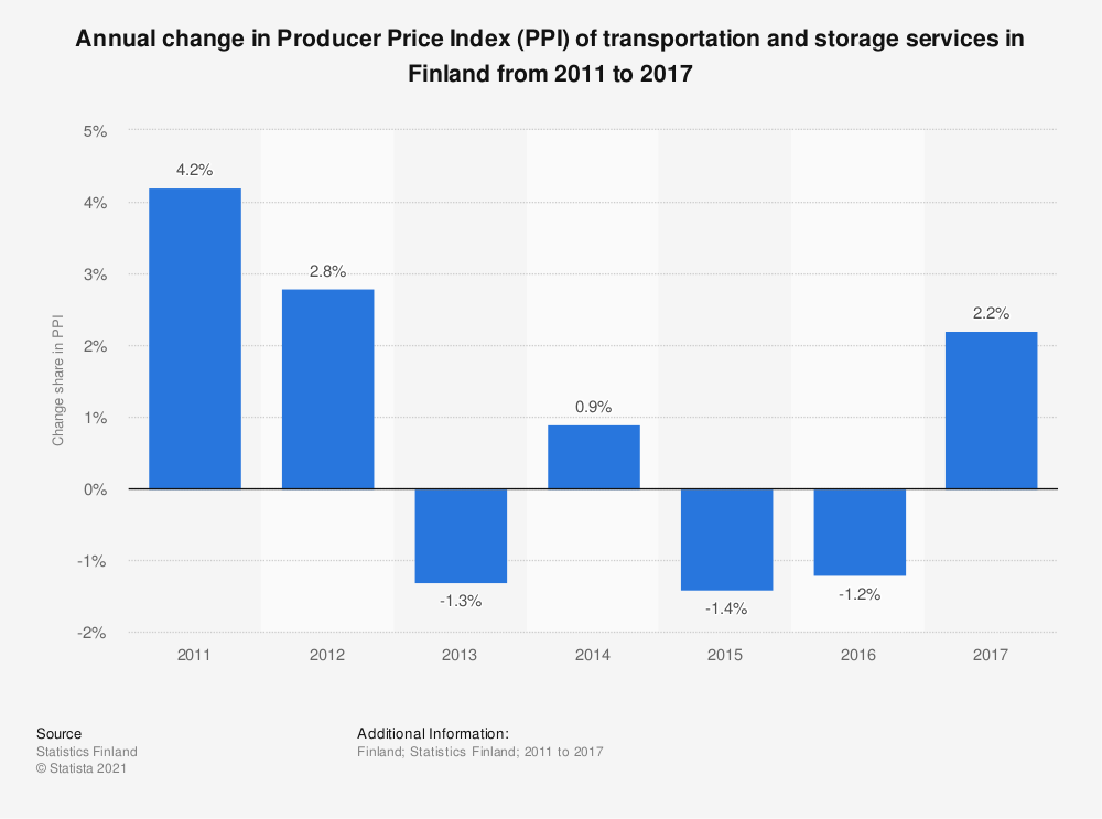 Statistic: Annual change in Producer Price Index (PPI) of transportation and storage services in Finland from 2011 to 2017   Statista