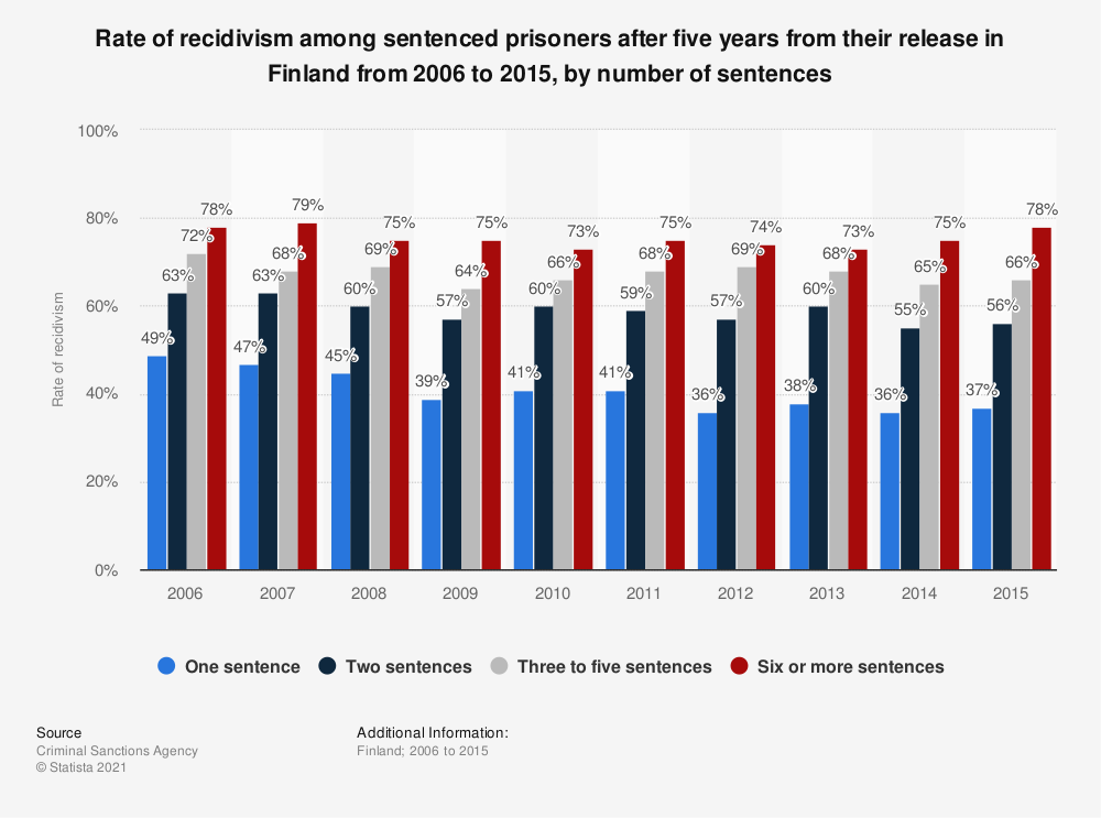 Statistic: Rate of recidivism of sentenced prisoners in Finland from 2006 to 2012, by number of sentences | Statista