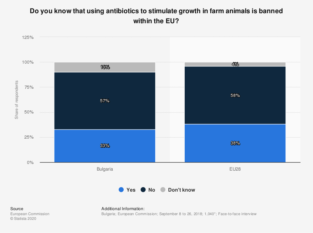 Statistic: Do you know that using antibiotics to stimulate growth in farm animals is banned within the EU? | Statista