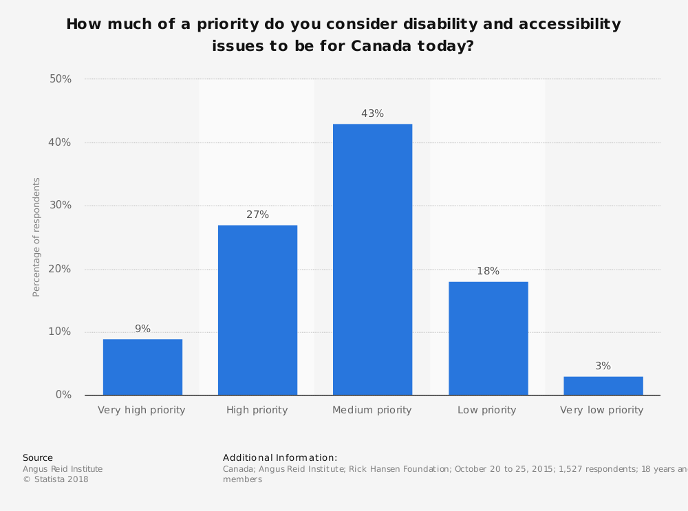 Statistic: How much of a priority do you consider disability and accessibility issues to be for Canada today? | Statista