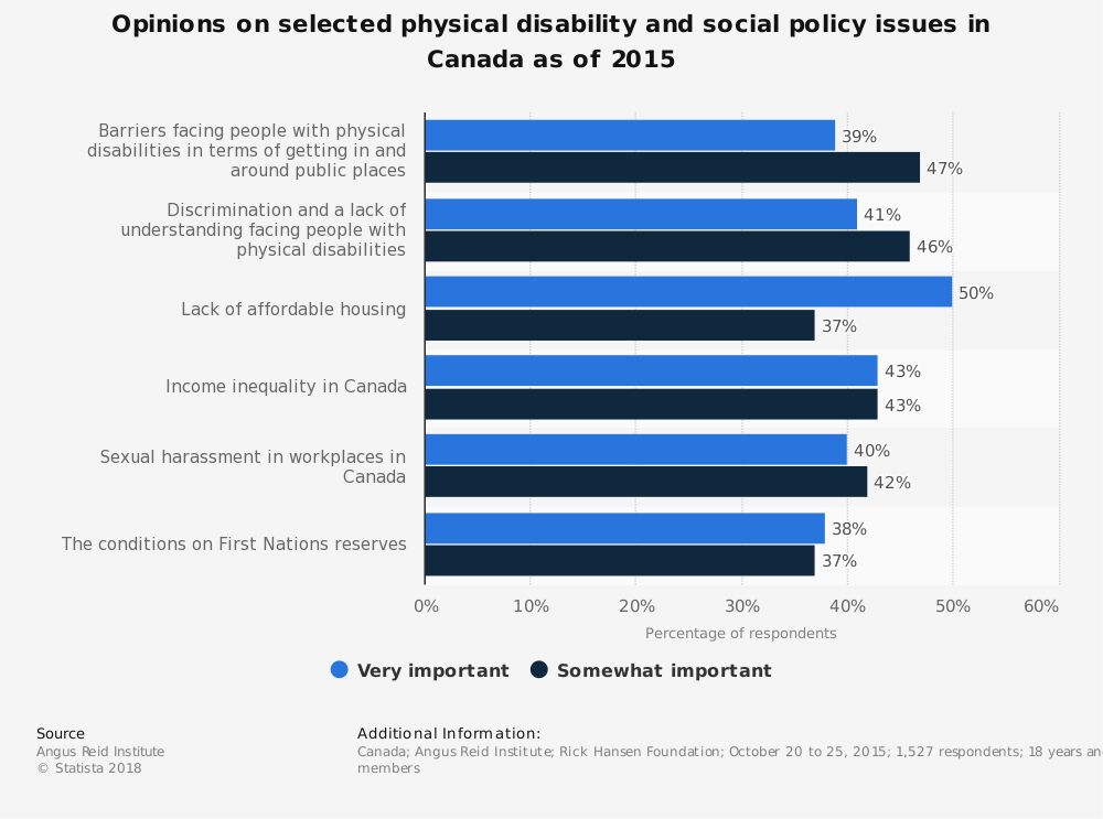 Statistic: Opinions on selected physical disability and social policy issues in Canada as of 2015 | Statista