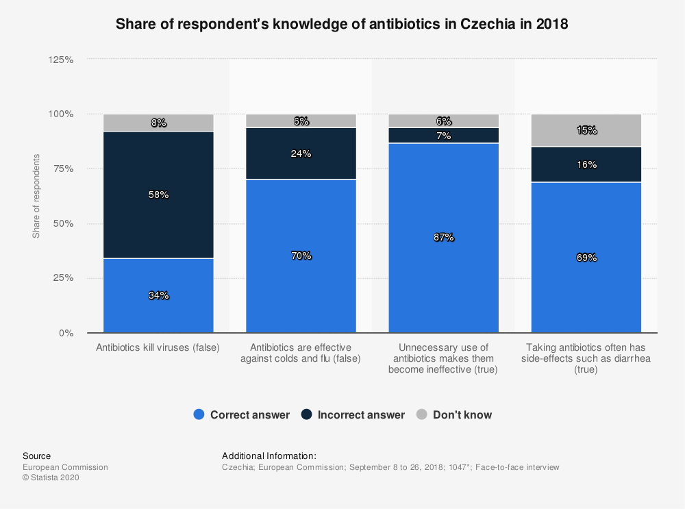 Statistic: Share of respondent's knowledge of antibiotics in Czechia in 2018 | Statista