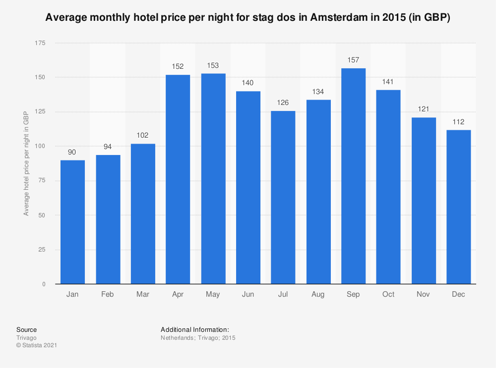 Statistic: Average monthly hotel price per night for stag dos in Amsterdam in 2015 (in GBP) | Statista