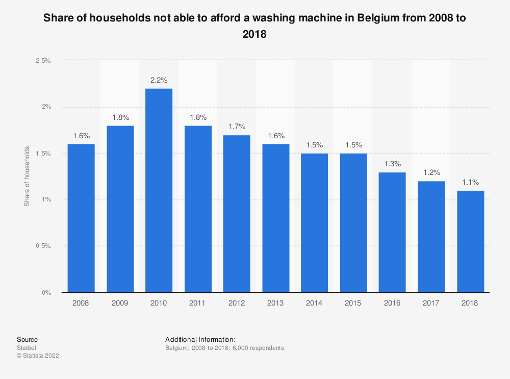 Statistic: Share of households not able to afford a washing machine in Belgium from 2008 to 2018 | Statista