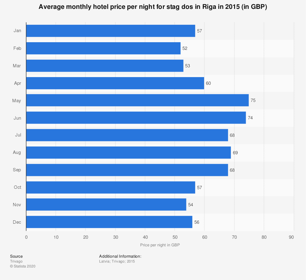 Statistic: Average monthly hotel price per night for stag dos in Riga in 2015 (in GBP) | Statista