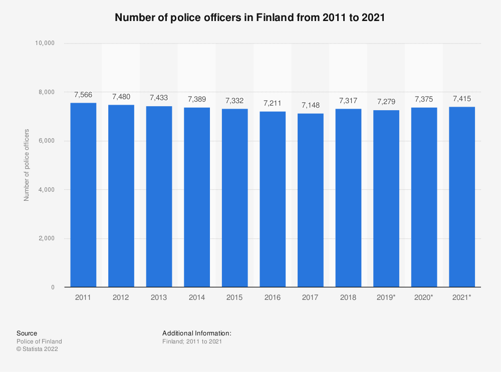 Statistic: Number of police officers in Finland from 2010 to 2019 | Statista