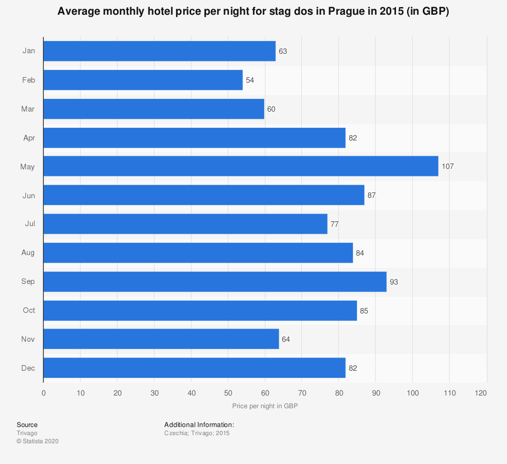Statistic: Average monthly hotel price per night for stag dos in Prague in 2015 (in GBP)   Statista