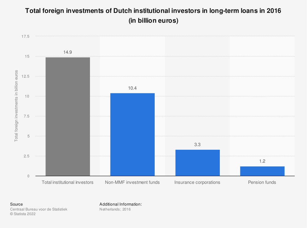 Statistic: Total foreign investments of Dutch institutional investors in long-term loans in 2016 (in billion euros) | Statista