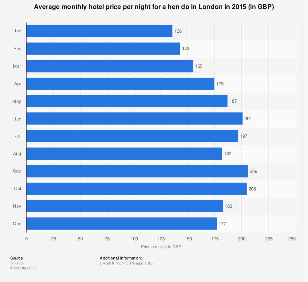Statistic: Average monthly hotel price per night for a hen do in London in 2015 (in GBP) | Statista
