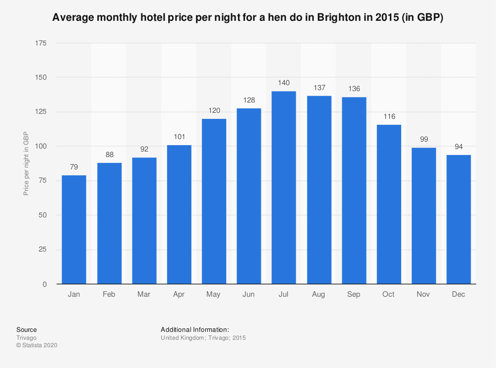 Statistic: Average monthly hotel price per night for a hen do in Brighton in 2015 (in GBP)   Statista