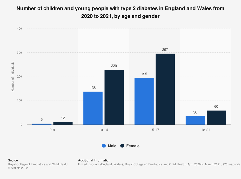 Statistic: Number of children and young people with type 2 diabetes in England and Wales in 2013/14, by age and gender | Statista