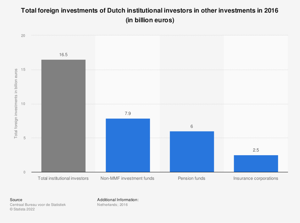 Statistic: Total foreign investments of Dutch institutional investors in other investments in 2016 (in billion euros)   Statista