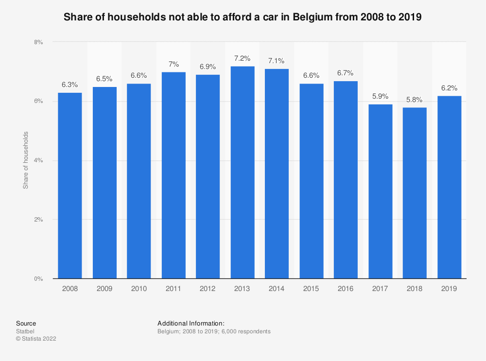 Statistic: Share of households not able to afford a car in Belgium from 2008 to 2018 | Statista