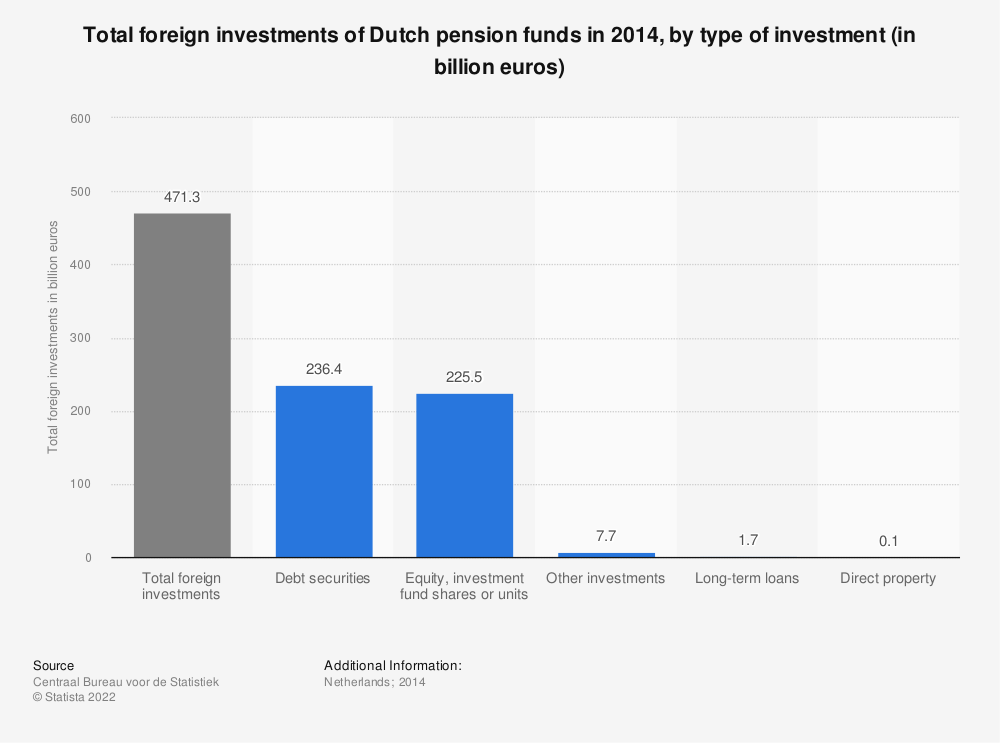 Statistic: Total foreign investments of Dutch pension funds in 2014, by type of investment (in billion euros) | Statista