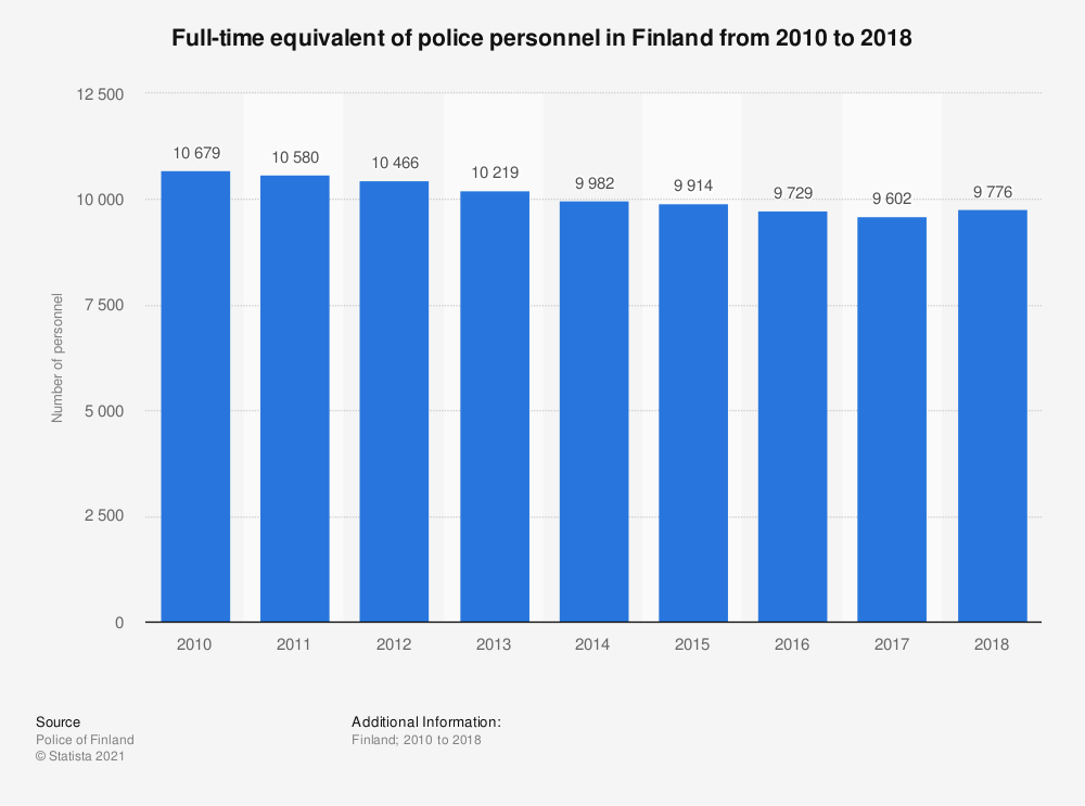 Statistic: Full-time equivalent of police personnel in Finland from 2010 to 2018 | Statista