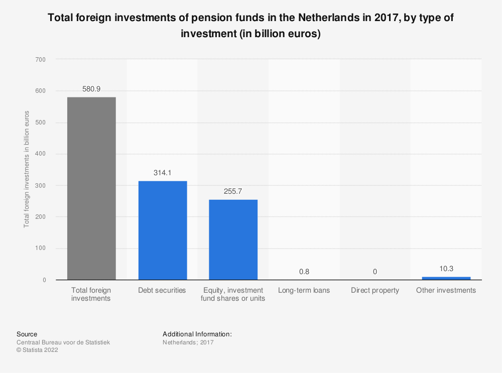Statistic: Total foreign investments of pension funds in the Netherlands in 2017, by type of investment (in billion euros) | Statista