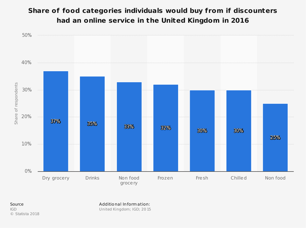 Statistic: Share of food categories individuals would buy from if discounters had an online service in the United Kingdom in 2016 | Statista