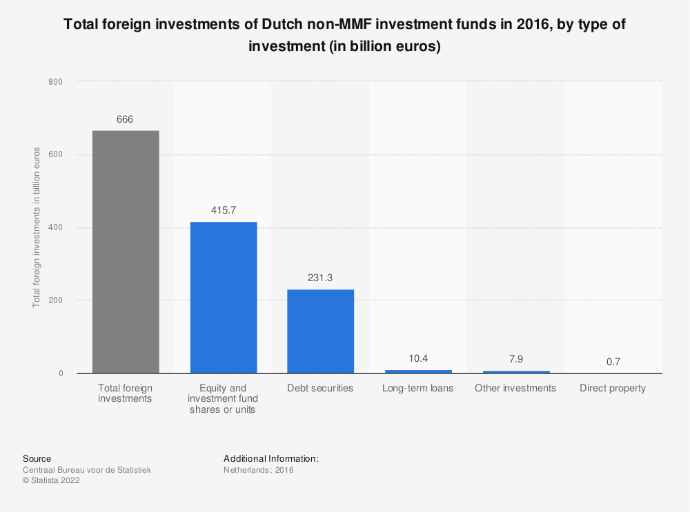 Statistic: Total foreign investments of Dutch non-MMF investment funds in 2016, by type of investment (in billion euros)* | Statista