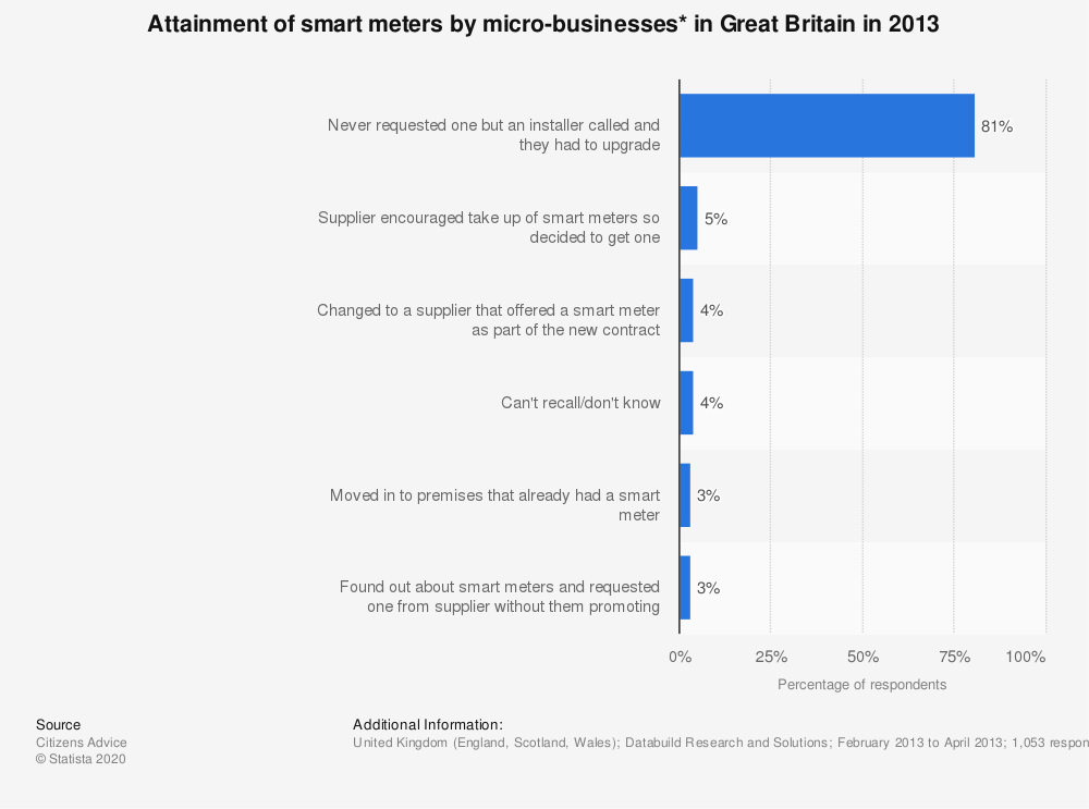 Statistic: Attainment of smart meters by micro-businesses* in Great Britain in 2013 | Statista