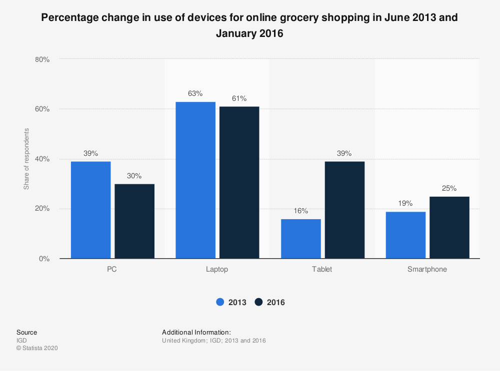 Statistic: Percentage change in use of devices for online grocery shopping in June 2013 and January 2016 | Statista