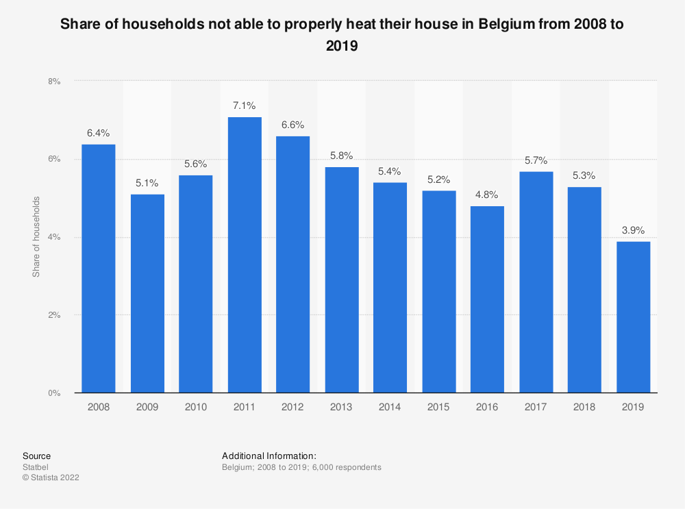 Statistic: Share of households not able to properly heat their house in Belgium from 2008 to 2019 | Statista