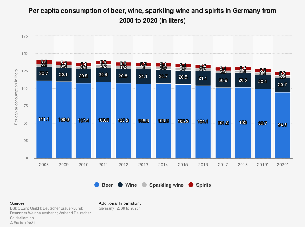 Statistic: Per capita consumption of beer, wine, sparkling wine and spirits in Germany from 2008 to 2018 (in liters) | Statista