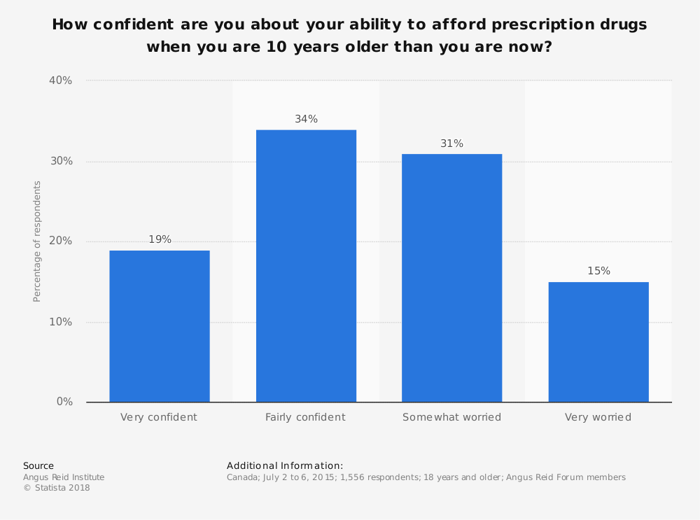 Statistic: How confident are you about your ability to afford prescription drugs when you are 10 years older than you are now? | Statista