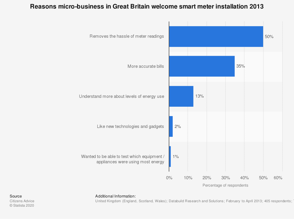 Statistic: Reasons micro-business in Great Britain welcome smart meter installation 2013 | Statista
