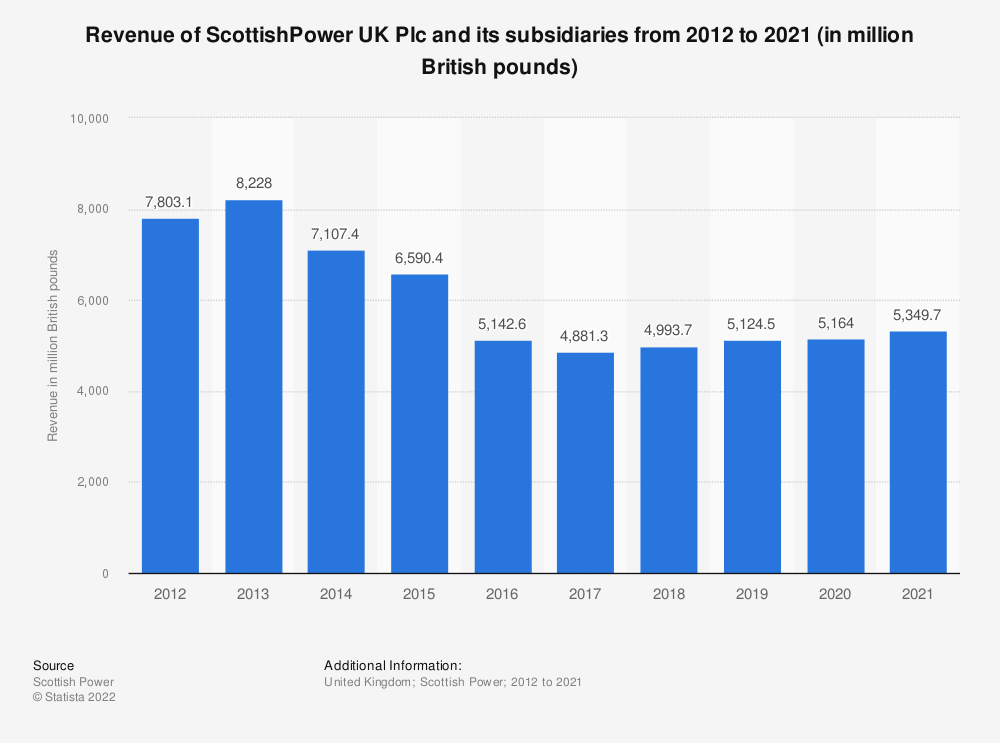 Statistic: Annual revenue of ScottishPower UK Plc and its subsidiaries from 2012 to 2020 (in million British pounds) | Statista