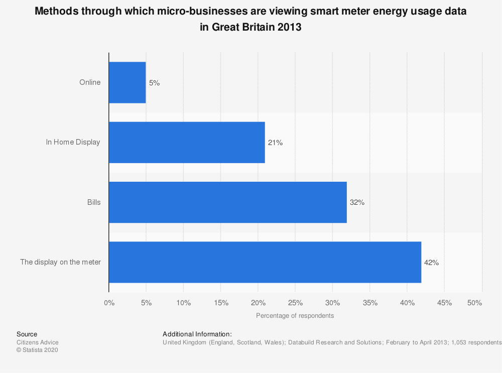 Statistic: Methods through which micro-businesses are viewing smart meter energy usage data in Great Britain 2013   Statista