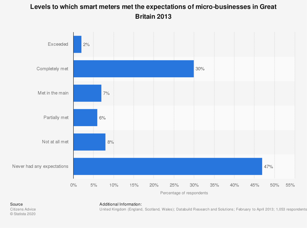 Statistic: Levels to which smart meters met the expectations of micro-businesses in Great Britain 2013 | Statista